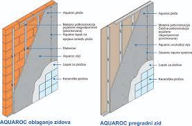 rigips.aquarock